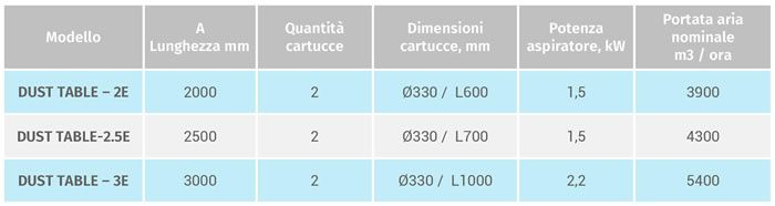 Dust Table E varianti e specifiche tecniche